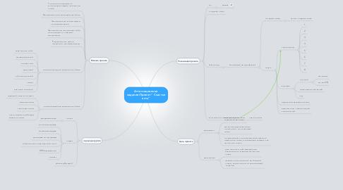 """Mind Map: Аттестационное задание:Проект:"""" Счастье есть"""""""