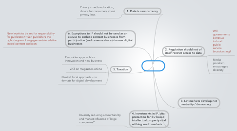 Mind Map: Policy
