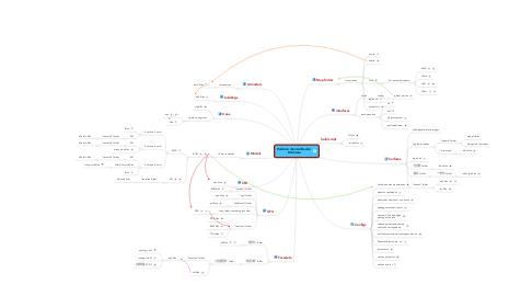 Mind Map: Perfeito cliente Mundo  Estrutura