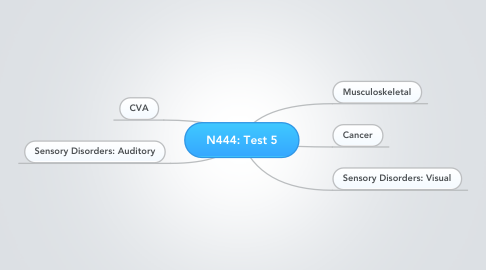 Mind Map: N444: Test 5