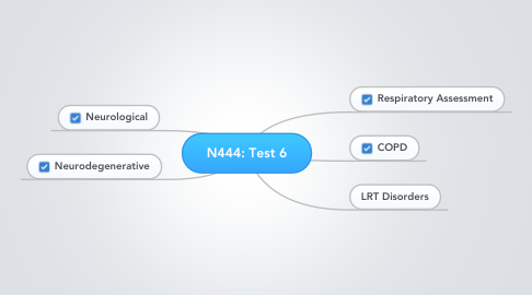 Mind Map: N444: Test 6