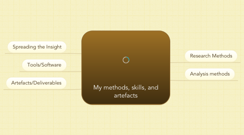 Mind Map: My methods, skills, and