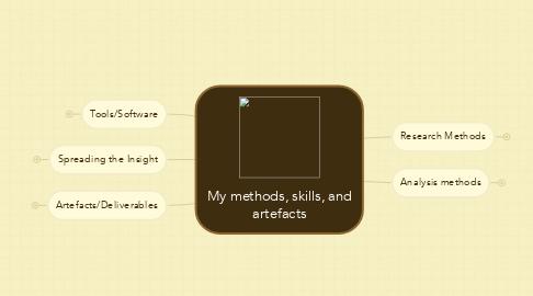 Mind Map: My methods, skills, andartefacts