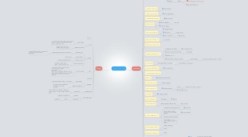 Mind Map: трудоустройство