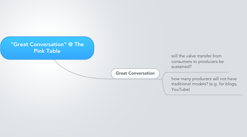 "Mind Map: ""Great Conversation"" @ The Pink Table"