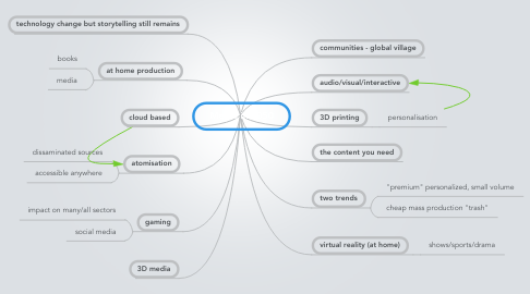 Mind Map: Media in 2050