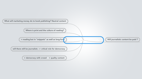 Mind Map: 2014 - Future of the media