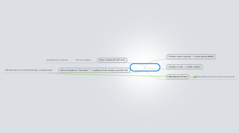 Mind Map: Future of media