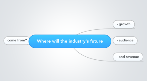 Mind Map: Where will the industry's future