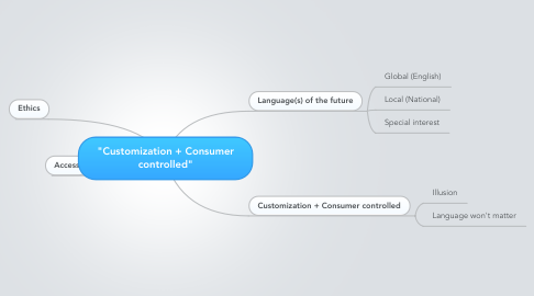"Mind Map: ""Customization + Consumer controlled"""