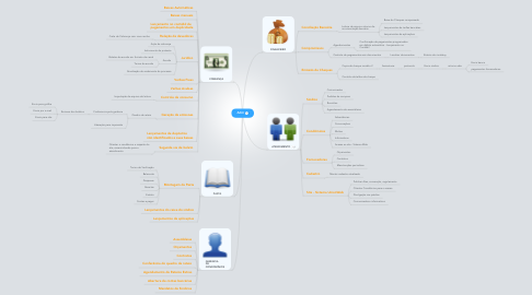 Mind Map: Adm
