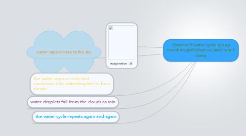 Mind Map: Chapter 5:water cycle group members:jazil,khairun,jianyi and li xiang