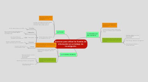 Mind Map: Procesos para utilizar las fuentes de información en un trabajo de investigación