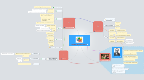 Mind Map: PROCESO METODOLOGICO