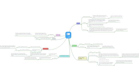 Mind Map: Jem