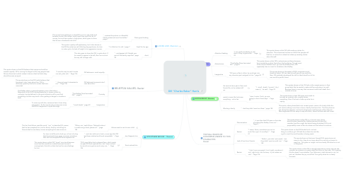 """Mind Map: Dill """"Charles Baker"""" Harris"""