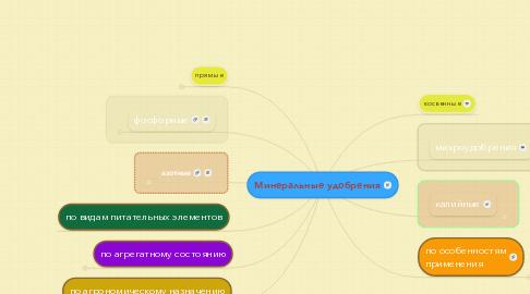 Mind Map: Минеральные удобрения