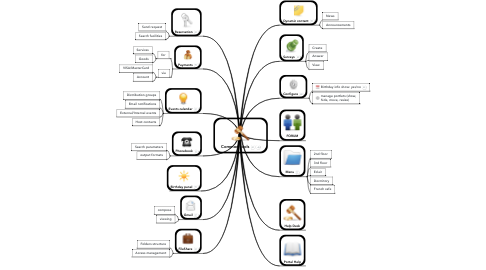 Mind Map: Common tools