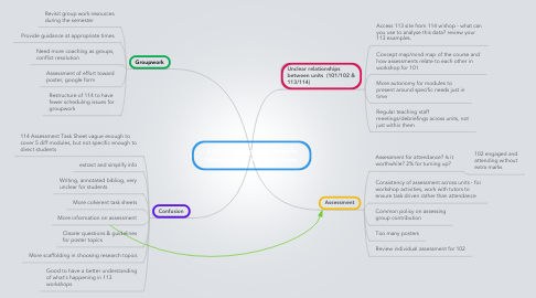 Mind Map: ST01 Challenges & Possible Strategies to Address Them