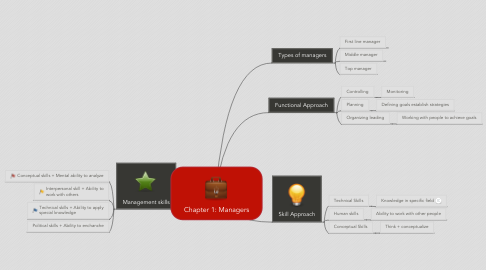 Mind Map: Chapter 1: Managers