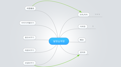 Mind Map: 발명십계명