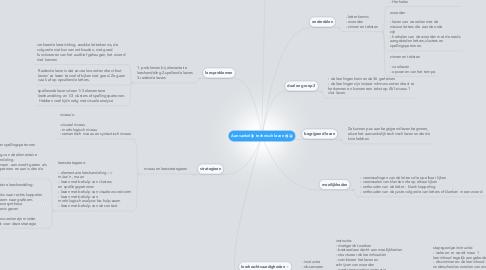 Mind Map: Aanvankelijk technisch lezen