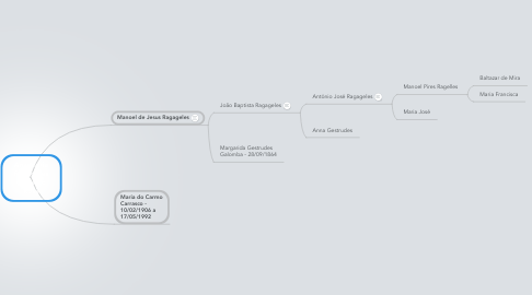 Mind Map: Ana Maria Ragageles Carrasco Rosa