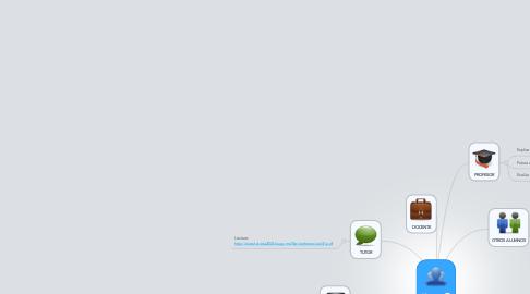 Mind Map: Alumno