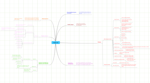 Mind Map: Chapter 06