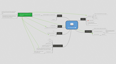 Mind Map: The Swimmer