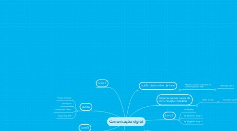 Mind Map: Comunicação digital