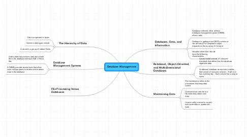 Mind Map: Database Management