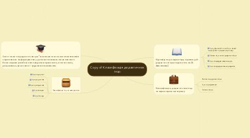 Mind Map: Copy of Класифікація дидактичних ігор