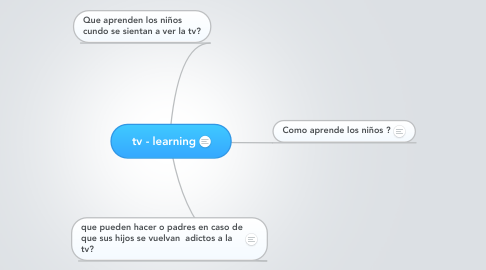 Mind Map: tv - learning