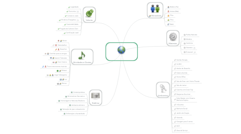 Mind Map: Casa Desenho Verde