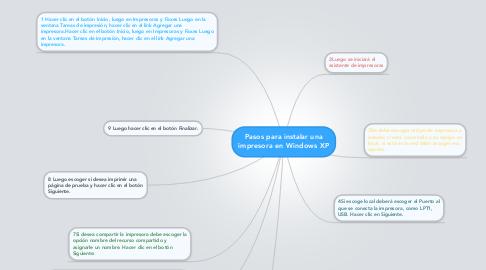 Mind Map: Pasos para instalar una impresora en Windows XP