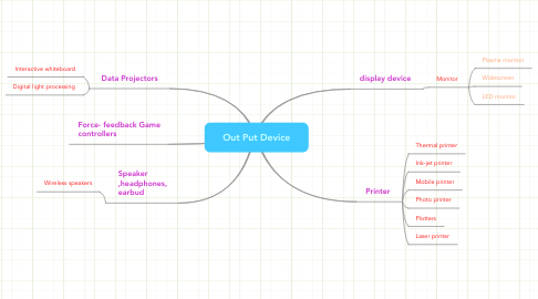 Mind Map: Out Put Device