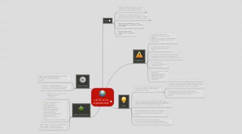 Mind Map: Las TIC en las organizaciones.