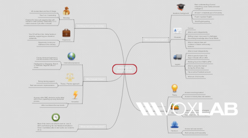 Mind Map: Internship at VoxLab Oman