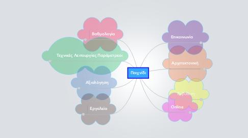 Mind Map: Παιχνίδι