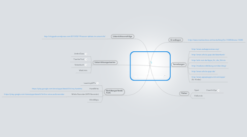 Mind Map: APPs  für Schule und Unterricht