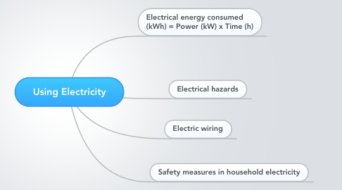 Mind Map: Using Electricity