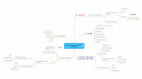 Mind Map: Carta Convite - modelo de usabilidade