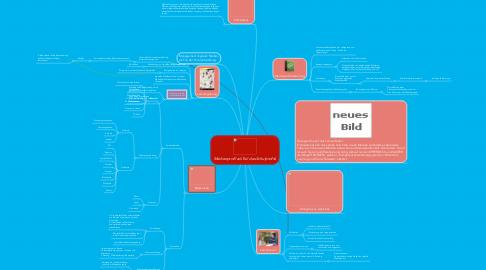 Mind Map: Medienprofil als Teil des Schulprofils