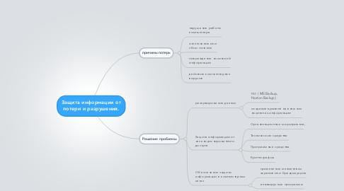 Mind Map: Защита информации от потери и разрушения.
