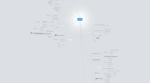 Mind Map: Итоги
