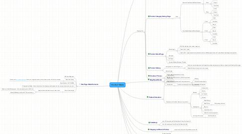 Mind Map: Silverback Website
