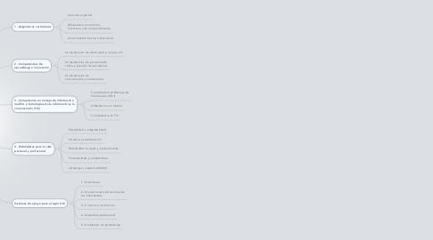 Mind Map: Logros indispensables para los estudiantes del siglo XXI
