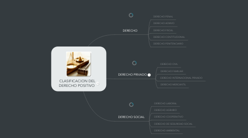 Mind Map: CLASIFICACION DEL DERECHO POSITIVO