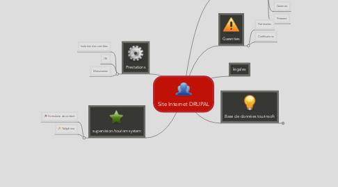 Mind Map: Site Internet DRUPAL